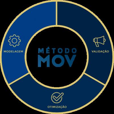 METODO MOV - MANDALA